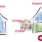 Alojamiento y unidades de alojamiento